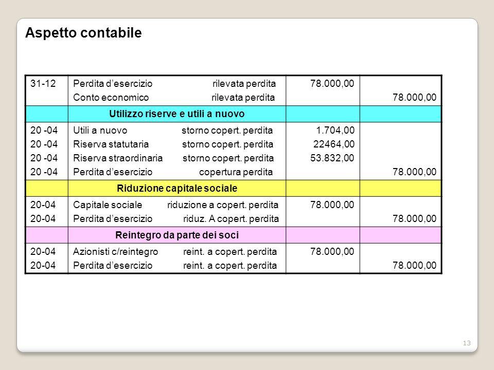 13 Aspetto contabile 31-12Perdita desercizio rilevata perdita Conto economico rilevata perdita 78.000,00 Utilizzo riserve e utili a nuovo 20 -04 Utili a nuovo storno copert.