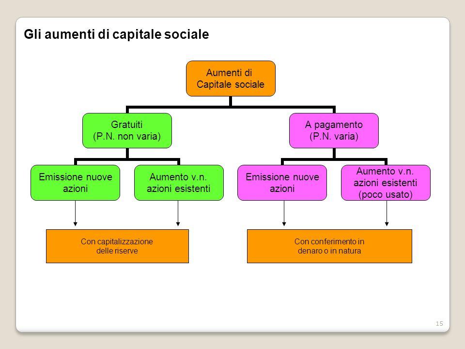 15 Gli aumenti di capitale sociale Aumenti di Capitale sociale Gratuiti (P.N. non varia) Emissione nuove azioni Aumento v.n. azioni esistenti A pagame