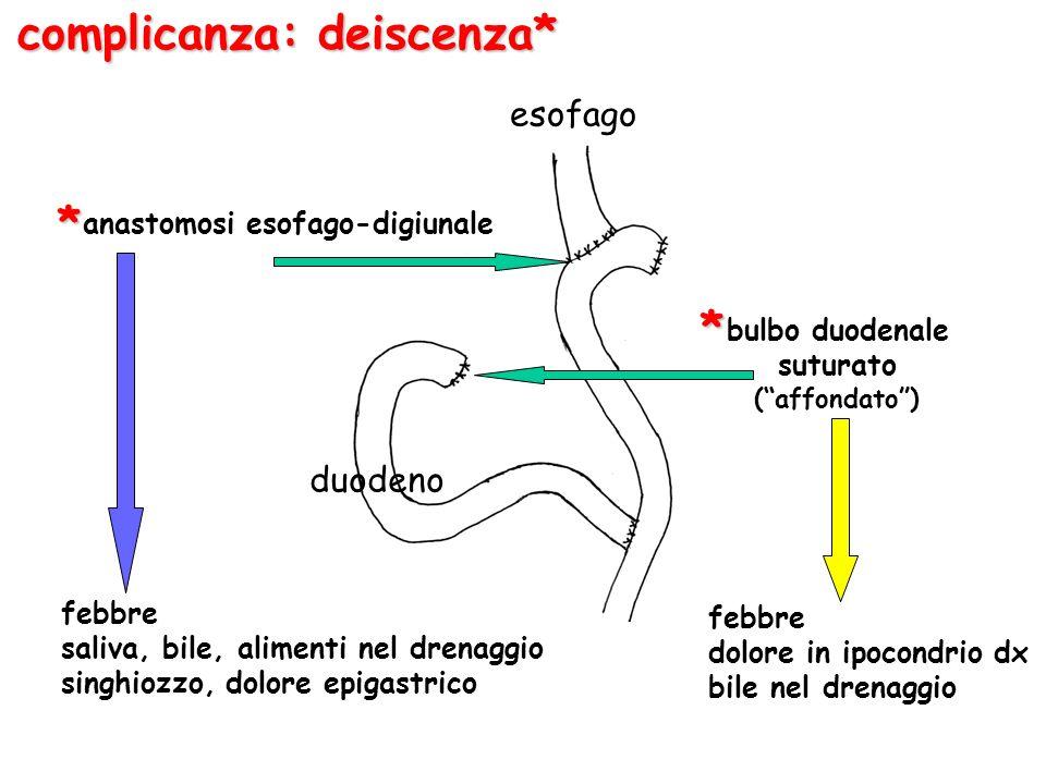 esofago duodeno anastomosi esofago-digiunale bulbo duodenale suturato (affondato) complicanza: deiscenza* * * febbre saliva, bile, alimenti nel drenaggio singhiozzo, dolore epigastrico febbre dolore in ipocondrio dx bile nel drenaggio