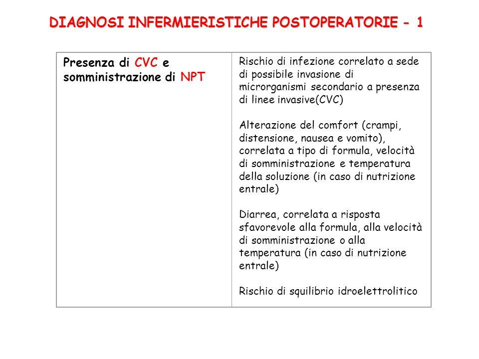 Presenza di CVC e somministrazione di NPT Rischio di infezione correlato a sede di possibile invasione di microrganismi secondario a presenza di linee invasive(CVC) Alterazione del comfort (crampi, distensione, nausea e vomito), correlata a tipo di formula, velocità di somministrazione e temperatura della soluzione (in caso di nutrizione entrale) Diarrea, correlata a risposta sfavorevole alla formula, alla velocità di somministrazione o alla temperatura (in caso di nutrizione entrale) Rischio di squilibrio idroelettrolitico DIAGNOSI INFERMIERISTICHE POSTOPERATORIE - 1