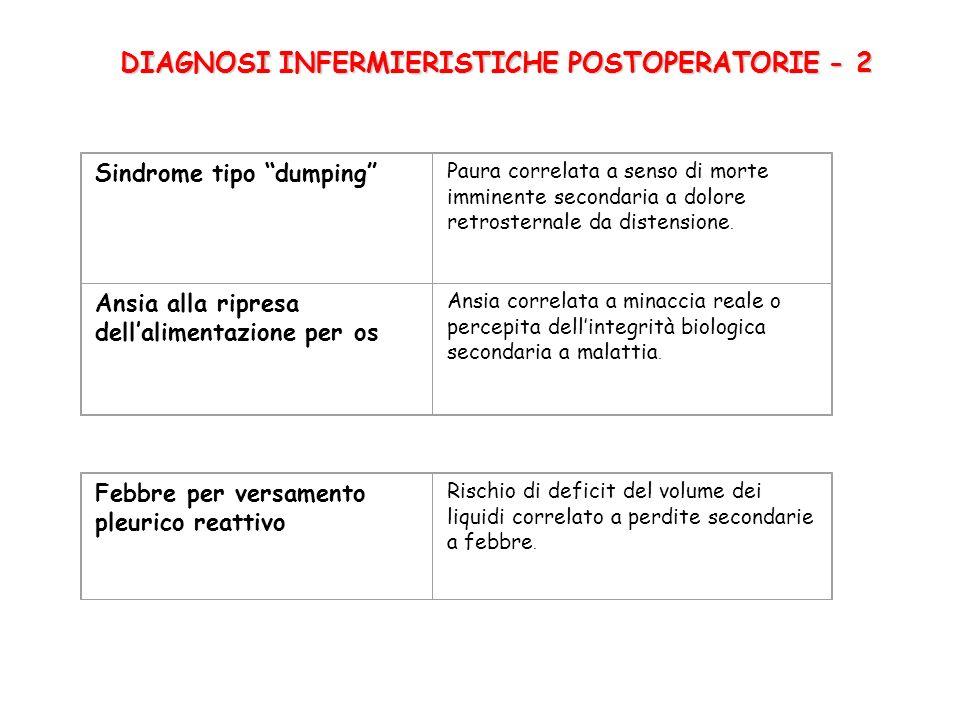 DIAGNOSI INFERMIERISTICHE POSTOPERATORIE - 2 Sindrome tipo dumping Paura correlata a senso di morte imminente secondaria a dolore retrosternale da distensione.