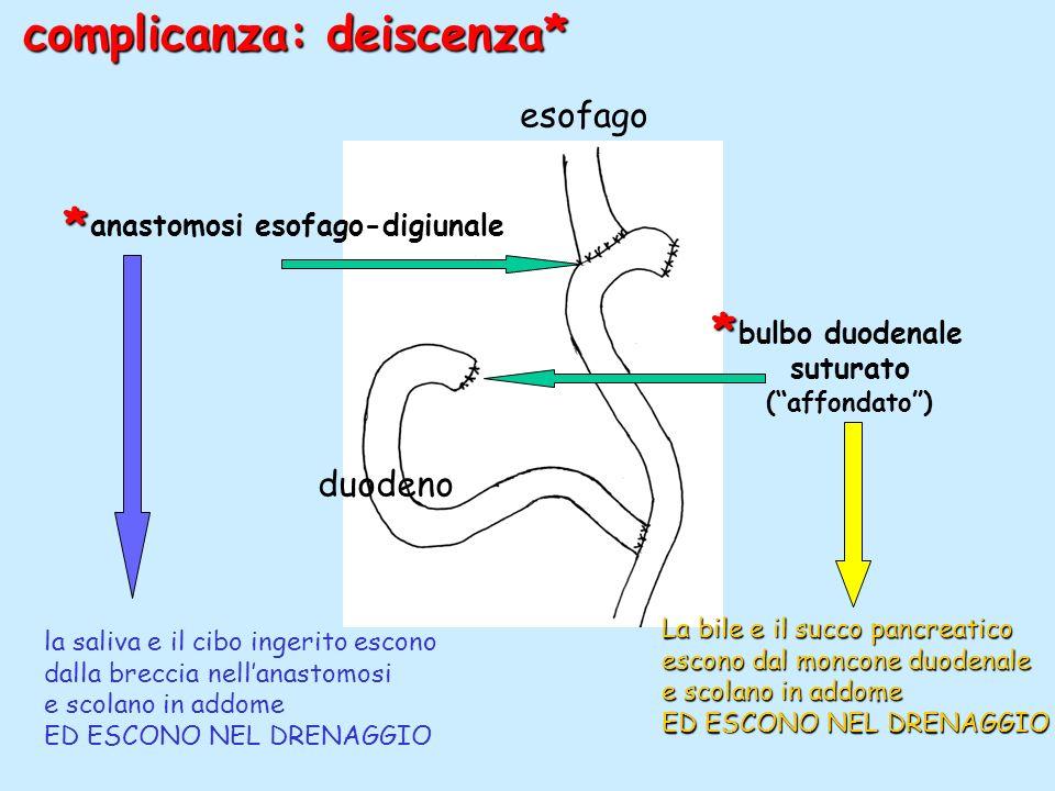 esofago duodeno anastomosi esofago-digiunale bulbo duodenale suturato (affondato) complicanza: deiscenza* la saliva e il cibo ingerito escono dalla breccia nellanastomosi e scolano in addome ED ESCONO NEL DRENAGGIO La bile e il succo pancreatico escono dal moncone duodenale e scolano in addome ED ESCONO NEL DRENAGGIO * *