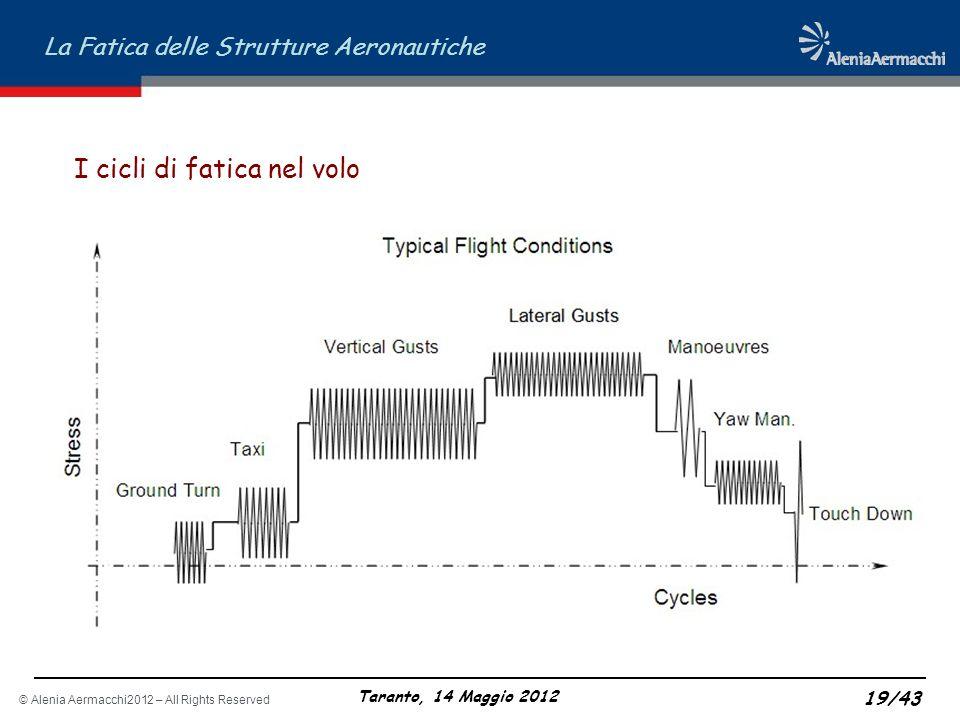 © Alenia Aermacchi2012 – All Rights Reserved La Fatica delle Strutture Aeronautiche Taranto, 14 Maggio 2012 19/43 I cicli di fatica nel volo