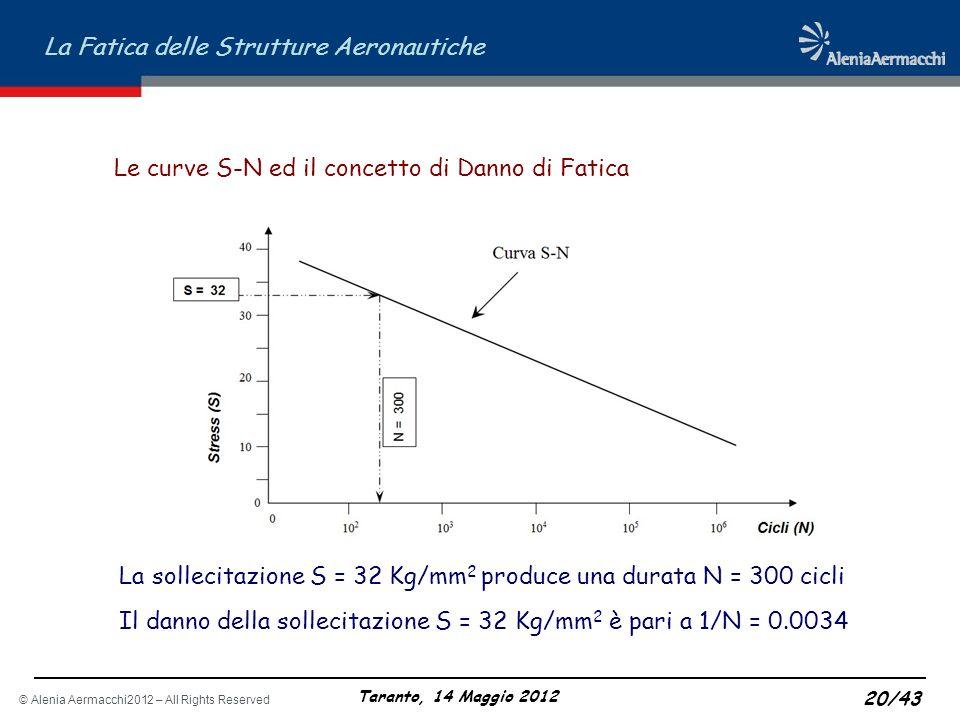 © Alenia Aermacchi2012 – All Rights Reserved La Fatica delle Strutture Aeronautiche Taranto, 14 Maggio 2012 20/43 Le curve S-N ed il concetto di Danno