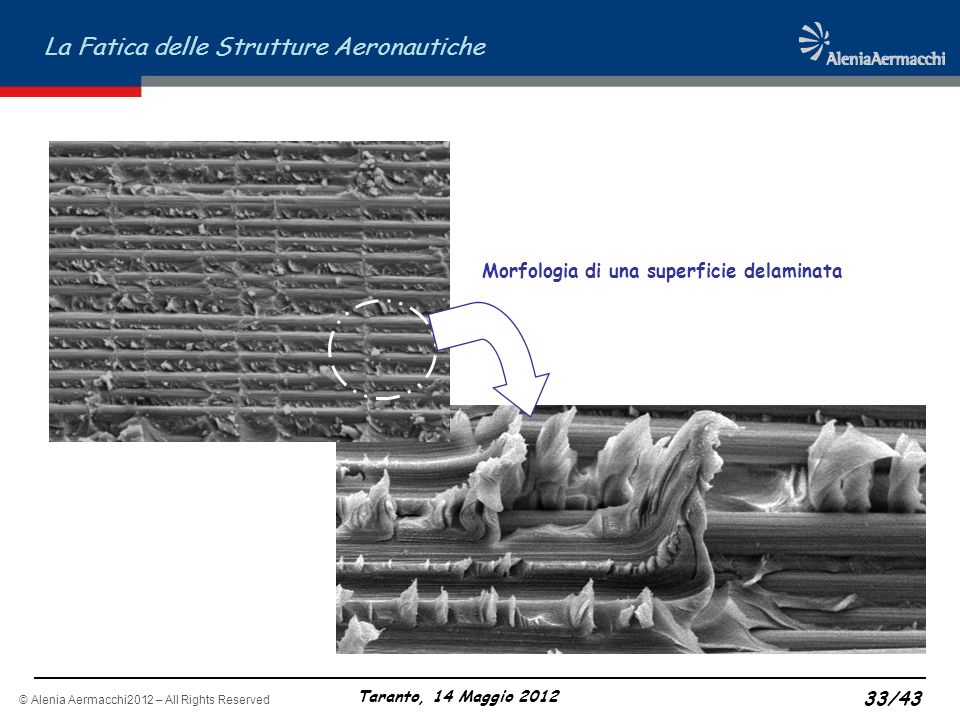 © Alenia Aermacchi2012 – All Rights Reserved La Fatica delle Strutture Aeronautiche Taranto, 14 Maggio 2012 33/43 Morfologia di una superficie delamin