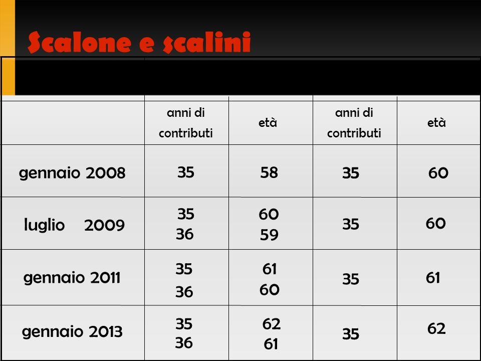 Scalone e scalini Dal luglio 2009, i nuovi requisiti pensionistici della nuova riforma, basati sulla somma di età e periodo contributivo, equivalgono quelli della legge Maroni.