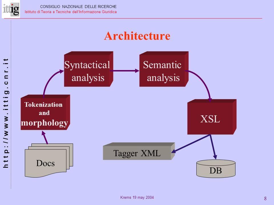 Krems 19 may 2004 8 Architecture Tokenization and morphology Semantic analysis Syntactical analysis XSL Docs Tagger XML DB CONSIGLIO NAZIONALE DELLE RICERCHE Istituto di Teoria e Tecniche dellInformazione Giuridica h t t p : / / w w w.