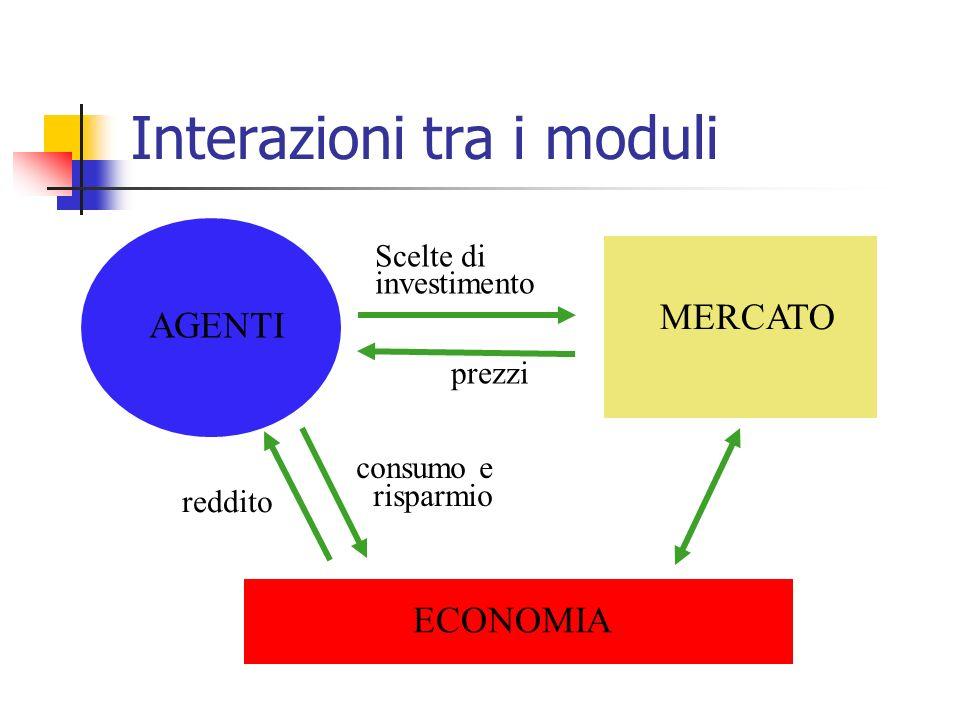 Interazioni tra i moduli MERCATO AGENTI ECONOMIA prezzi Scelte di investimento consumo e risparmio reddito