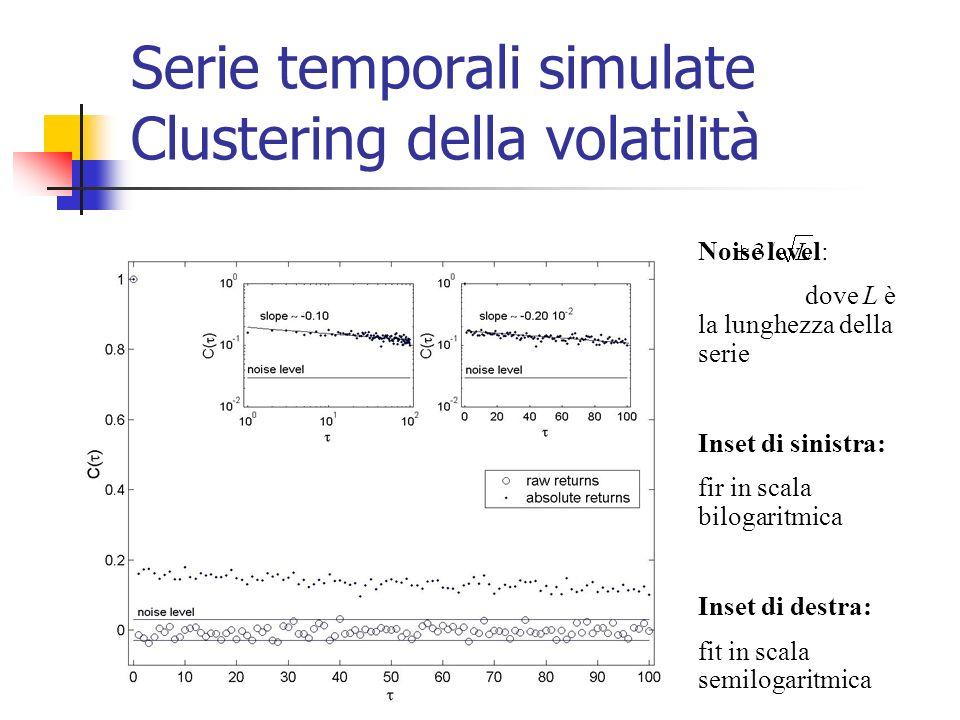 Serie temporali simulate Clustering della volatilità Noise level: dove L è la lunghezza della serie Inset di sinistra: fir in scala bilogaritmica Inse