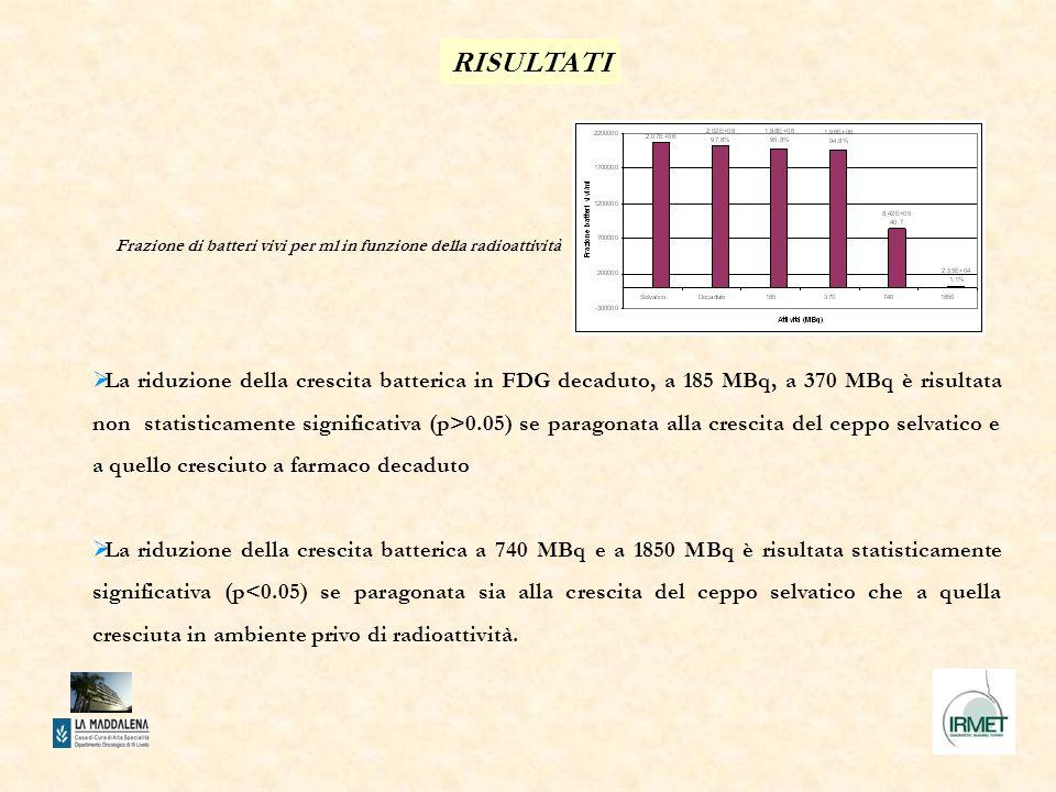 La riduzione della crescita batterica in FDG decaduto, a 185 MBq, a 370 MBq è risultata non statisticamente significativa (p>0.05) se paragonata alla crescita del ceppo selvatico e a quello cresciuto a farmaco decaduto La riduzione della crescita batterica a 740 MBq e a 1850 MBq è risultata statisticamente significativa (p<0.05) se paragonata sia alla crescita del ceppo selvatico che a quella cresciuta in ambiente privo di radioattività.