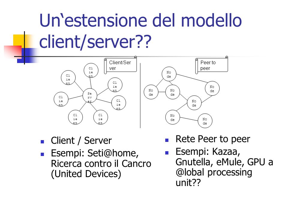 Unestensione del modello client/server?? Client / Server Esempi: Seti@home, Ricerca contro il Cancro (United Devices) Rete Peer to peer Esempi: Kazaa,
