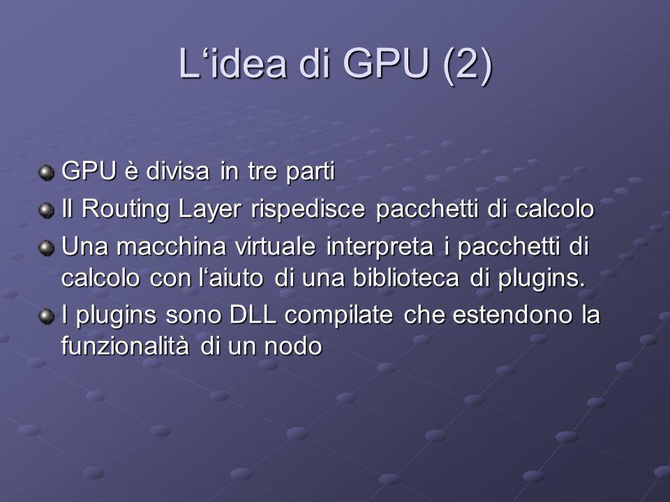 Lidea di GPU (2) GPU è divisa in tre parti Il Routing Layer rispedisce pacchetti di calcolo Una macchina virtuale interpreta i pacchetti di calcolo con laiuto di una biblioteca di plugins.