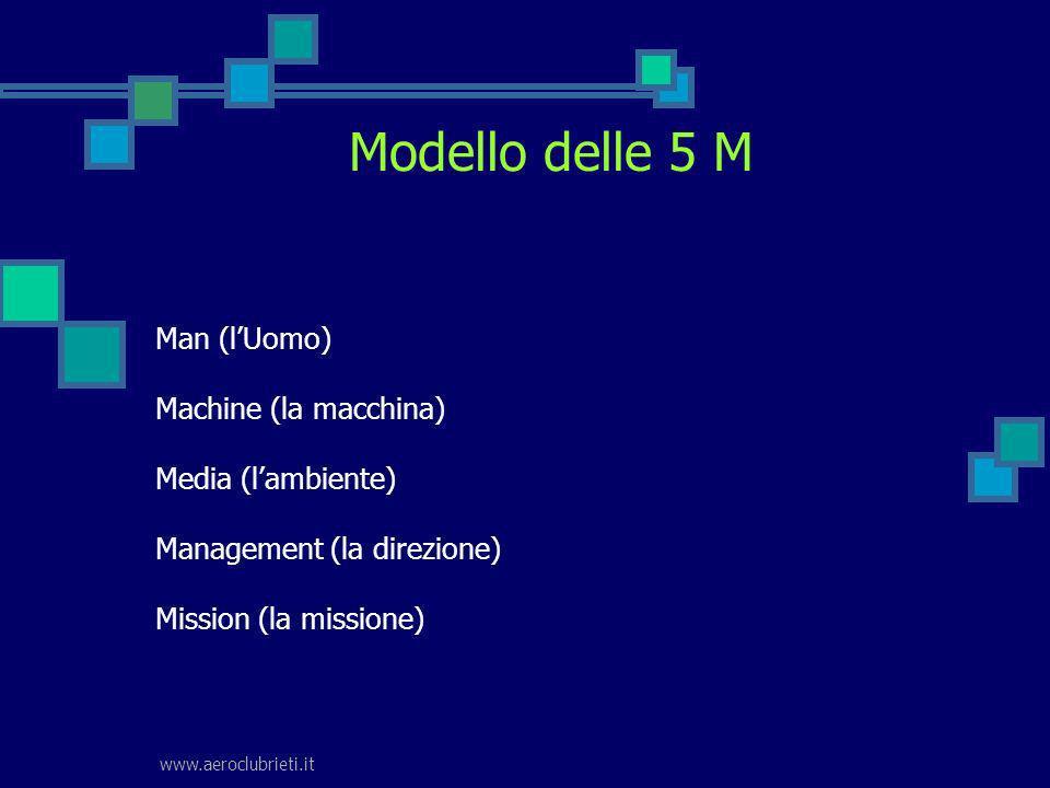 www.aeroclubrieti.it Modello delle 5 M Man (lUomo) Machine (la macchina) Media (lambiente) Management (la direzione) Mission (la missione)