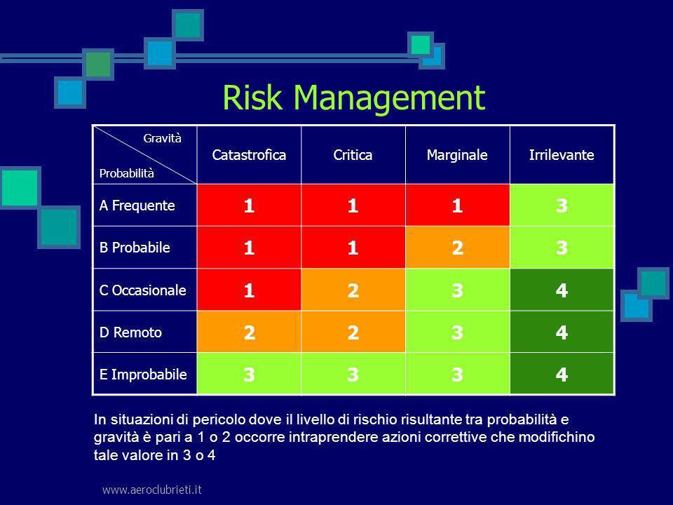 www.aeroclubrieti.it Risk Management Gravità Probabilità CatastroficaCriticaMarginaleIrrilevante A Frequente 1113 B Probabile 1123 C Occasionale 1234