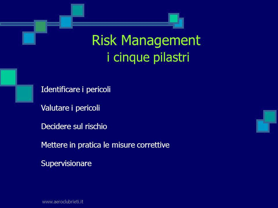 www.aeroclubrieti.it Risk Management i cinque pilastri Identificare i pericoli Valutare i pericoli Decidere sul rischio Mettere in pratica le misure c