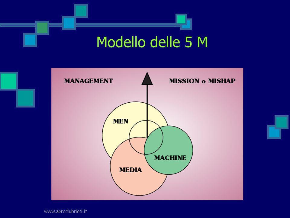 www.aeroclubrieti.it Modello delle 5 M