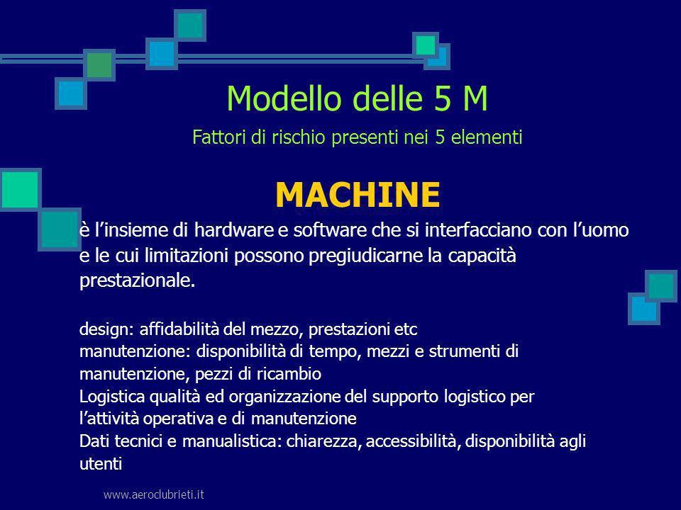 www.aeroclubrieti.it Modello delle 5 M è linsieme di hardware e software che si interfacciano con luomo e le cui limitazioni possono pregiudicarne la