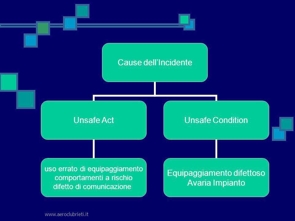 www.aeroclubrieti.it Cause dellIncidente Unsafe Act uso errato di equipaggiamento comportamenti a rischio difetto di comunicazione Unsafe Condition Eq