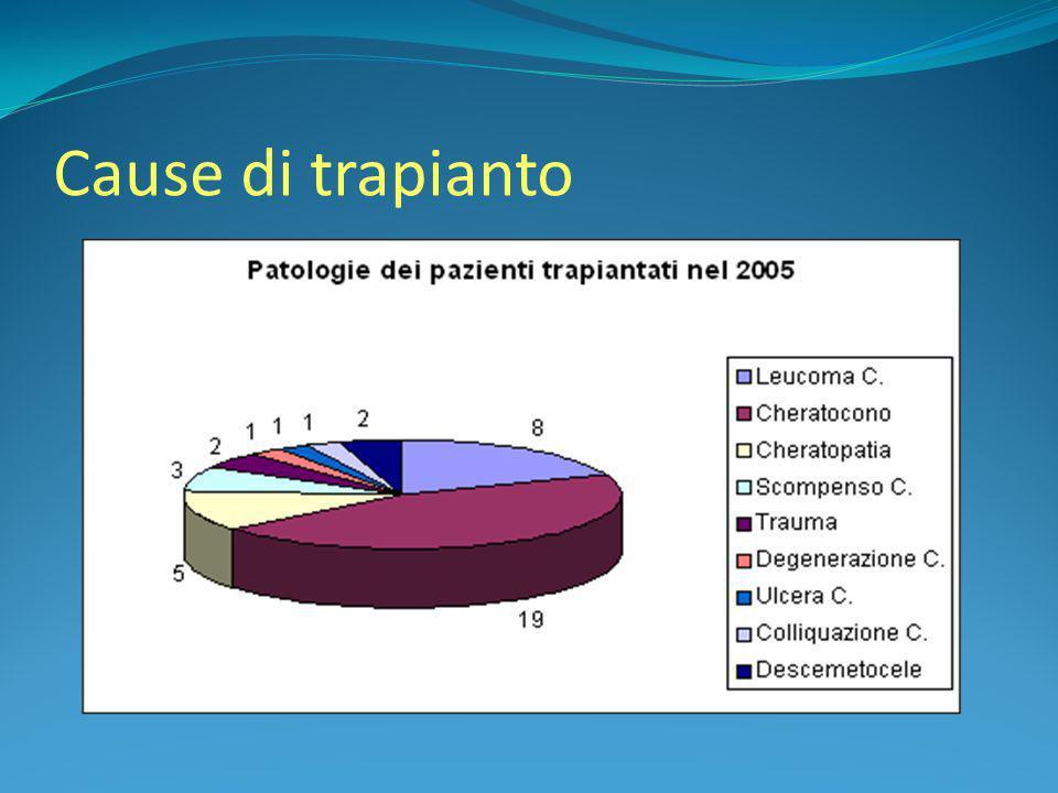N° trapianti in Calabria ( 1996/2007 ) Sede 96 97 98 99 00 01 02 03 04 05 06 07 (30 giugno) Catanzaro 3 4 1 5 6 11 4 7 6 2 5 1 Cosenza 9 8 3 6 4 9 8 16 12 4 6 4 Crotone 4 6 2 2 - 4 2 4 3 1 4 6 Lamezia T.