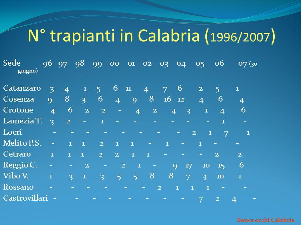 N° trapianti in Calabria ( 1996/2007 ) Sede 96 97 98 99 00 01 02 03 04 05 06 07 (30 giugno) Catanzaro 3 4 1 5 6 11 4 7 6 2 5 1 Cosenza 9 8 3 6 4 9 8 1