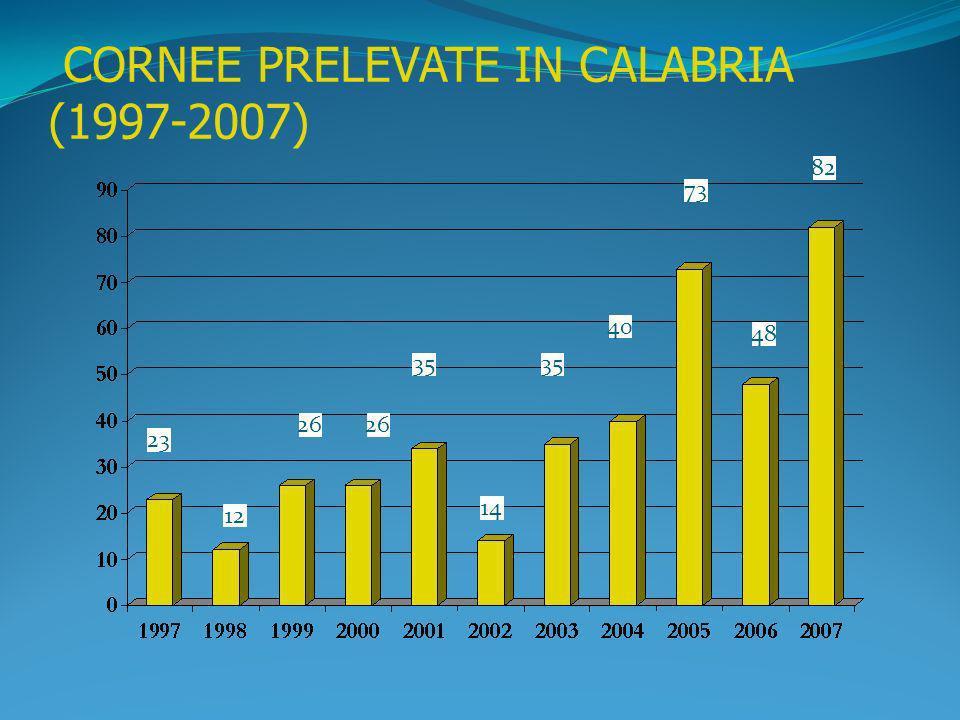 CORNEE PRELEVATE IN CALABRIA (1997-2007) 23 12 26 35 14 35 40 73 48 82