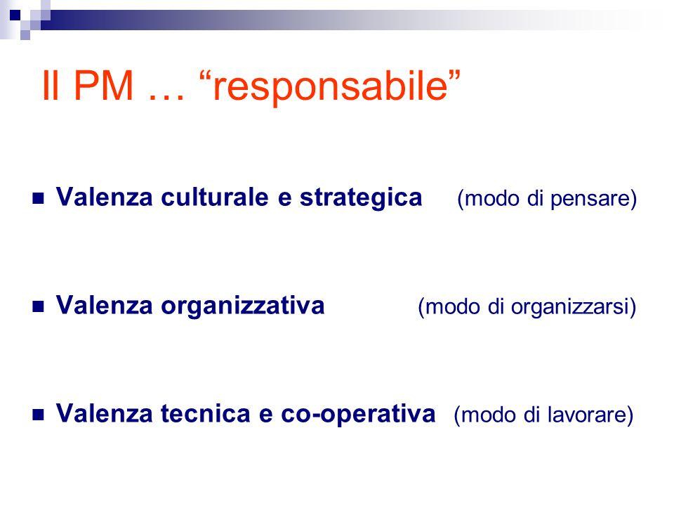 Il PM … responsabile Valenza culturale e strategica (modo di pensare) Valenza organizzativa (modo di organizzarsi) Valenza tecnica e co-operativa (mod