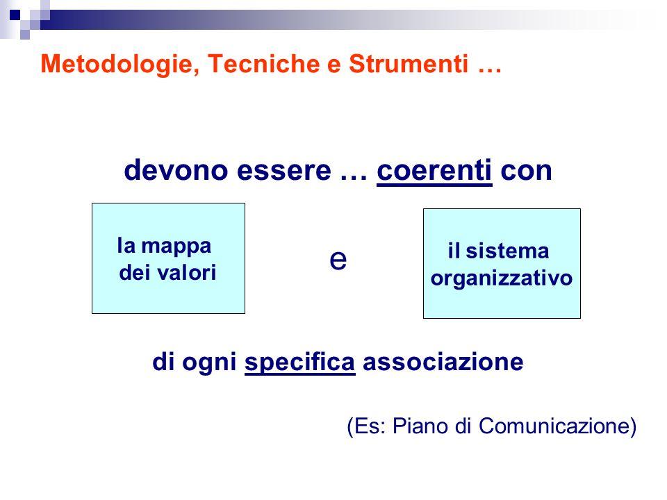 Metodologie, Tecniche e Strumenti … devono essere … coerenti con e di ogni specifica associazione (Es: Piano di Comunicazione) la mappa dei valori il sistema organizzativo