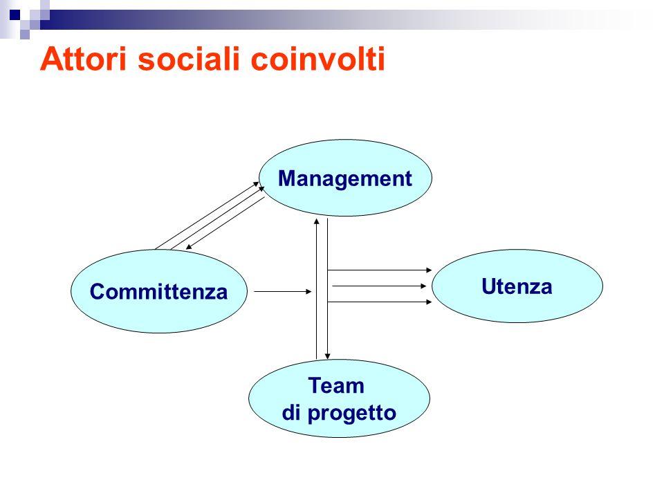 Attori sociali coinvolti Management Committenza Team di progetto Utenza