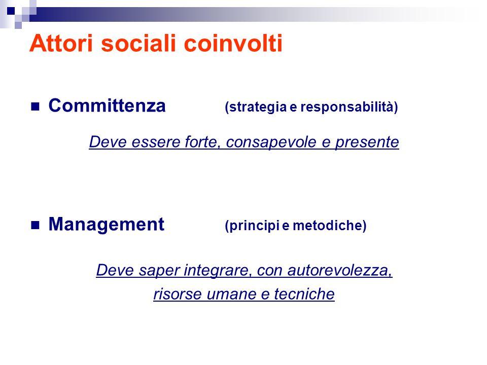 Attori sociali coinvolti Committenza (strategia e responsabilità) Deve essere forte, consapevole e presente Management (principi e metodiche) Deve saper integrare, con autorevolezza, risorse umane e tecniche