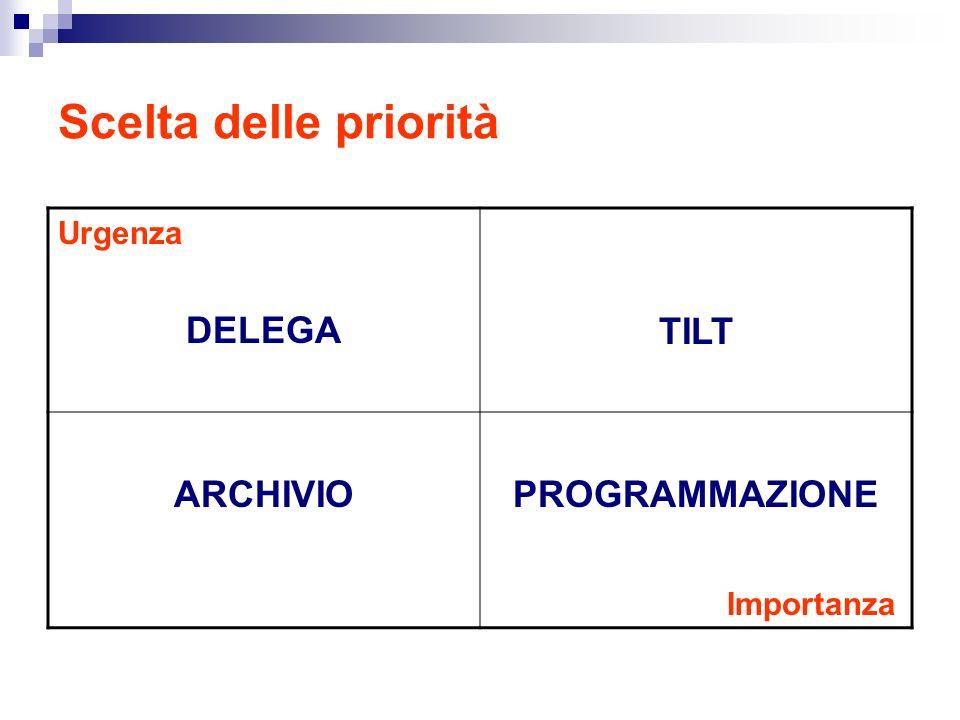 Scelta delle priorità Urgenza DELEGA TILT ARCHIVIOPROGRAMMAZIONE Importanza
