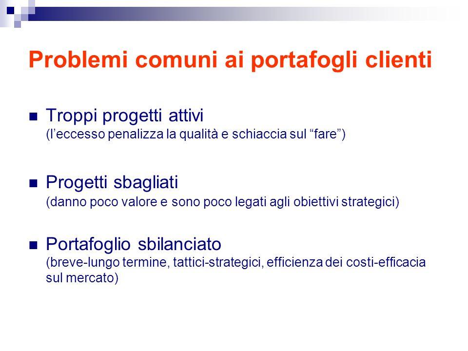 Problemi comuni ai portafogli clienti Troppi progetti attivi (leccesso penalizza la qualità e schiaccia sul fare) Progetti sbagliati (danno poco valor