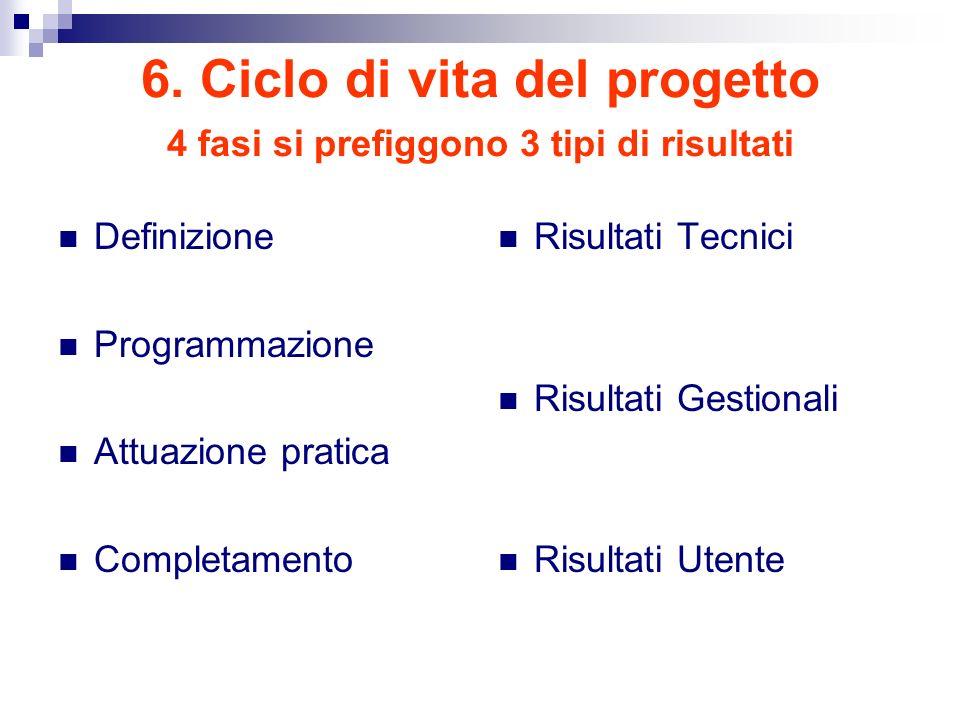 6. Ciclo di vita del progetto 4 fasi si prefiggono 3 tipi di risultati Definizione Programmazione Attuazione pratica Completamento Risultati Tecnici R