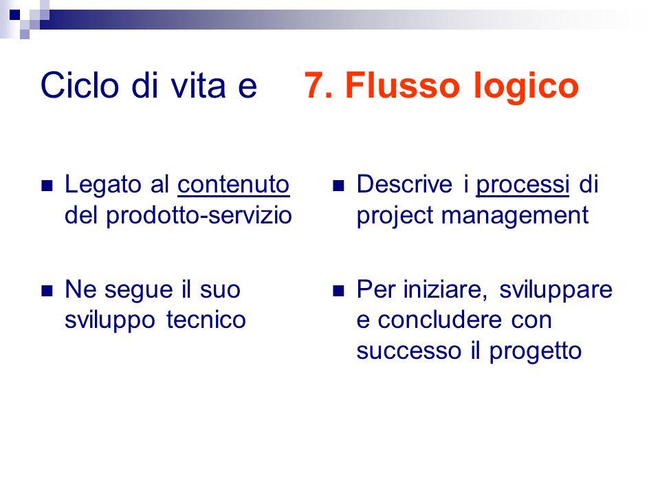 Ciclo di vita e 7. Flusso logico Legato al contenuto del prodotto-servizio Ne segue il suo sviluppo tecnico Descrive i processi di project management