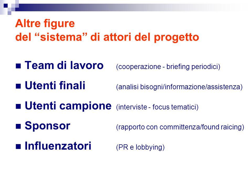 Altre figure del sistema di attori del progetto Team di lavoro (cooperazione - briefing periodici) Utenti finali (analisi bisogni/informazione/assiste