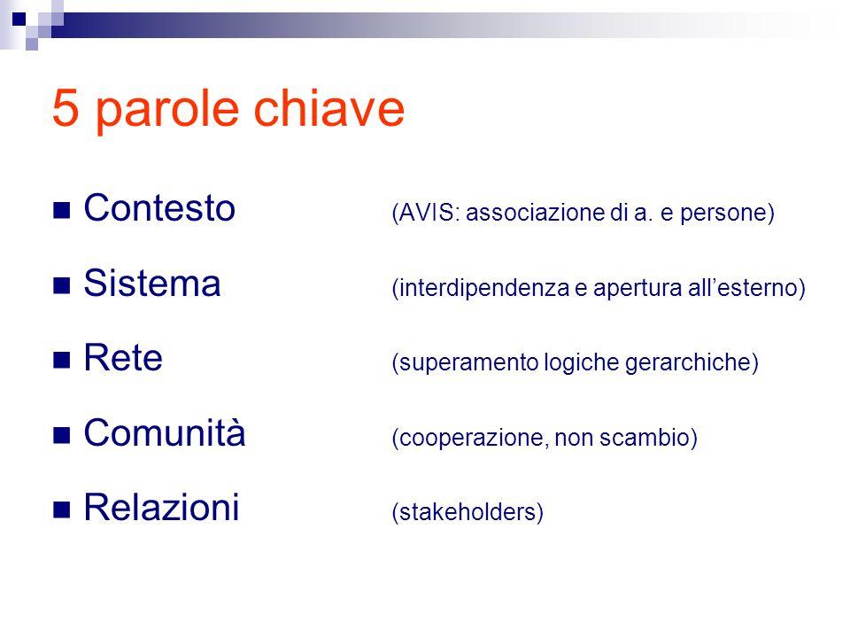 5 parole chiave Contesto (AVIS: associazione di a. e persone) Sistema (interdipendenza e apertura allesterno) Rete (superamento logiche gerarchiche) C