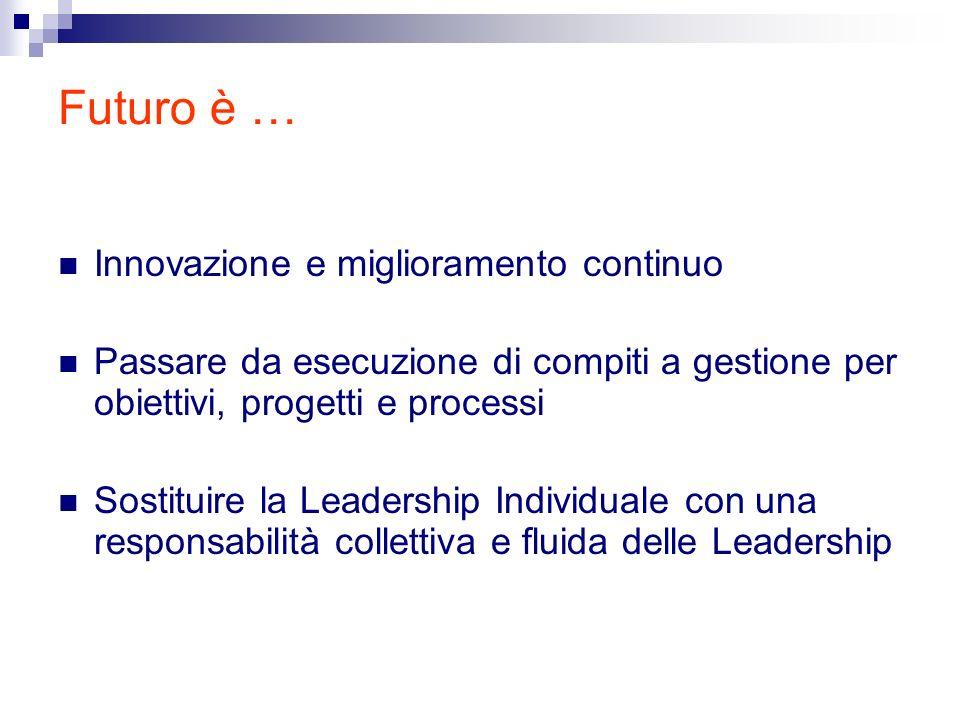 Futuro è … Innovazione e miglioramento continuo Passare da esecuzione di compiti a gestione per obiettivi, progetti e processi Sostituire la Leadership Individuale con una responsabilità collettiva e fluida delle Leadership