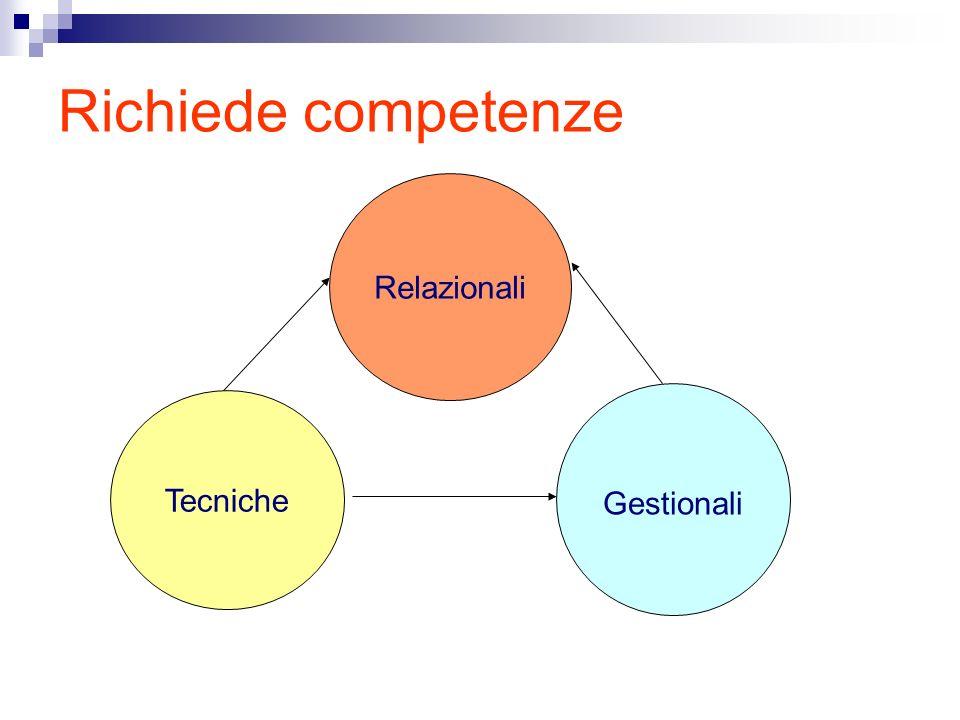 Richiede competenze Tecniche Gestionali Relazionali