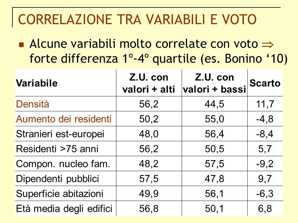 CORRELAZIONE TRA VARIABILI E VOTO Variabile Z.U. con valori + alti Z.U. con valori + bassi Scarto Densità56,244,511,7 Aumento dei residenti50,255,0-4,