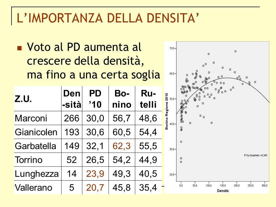 LIMPORTANZA DELLA DENSITA Voto al PD aumenta al crescere della densità, ma fino a una certa soglia Z.U. Den -sità PD 10 Bo- nino Ru- telli Marconi2663