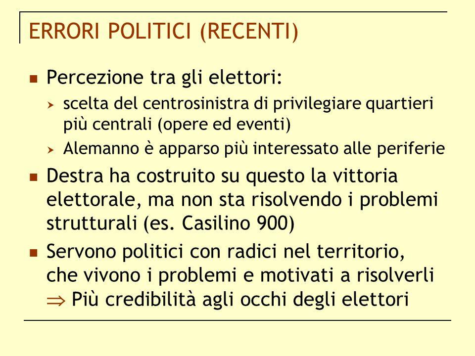 ERRORI POLITICI (RECENTI) Percezione tra gli elettori: scelta del centrosinistra di privilegiare quartieri più centrali (opere ed eventi) Alemanno è a