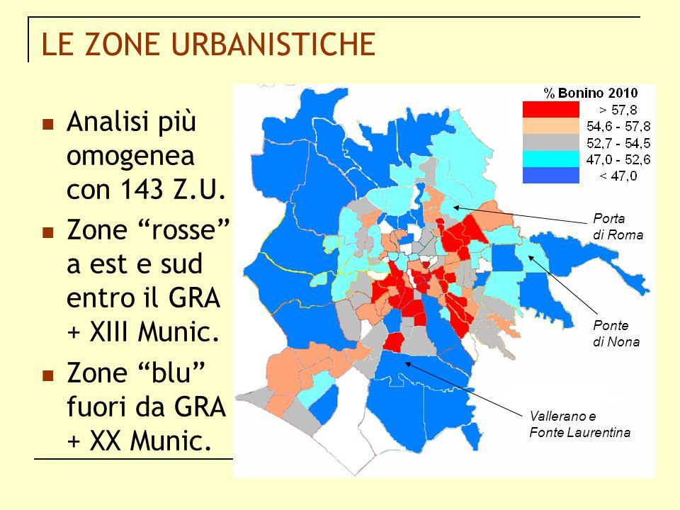 LE ZONE URBANISTICHE Analisi più omogenea con 143 Z.U. Zone rosse a est e sud entro il GRA + XIII Munic. Zone blu fuori da GRA + XX Munic. Porta di Ro