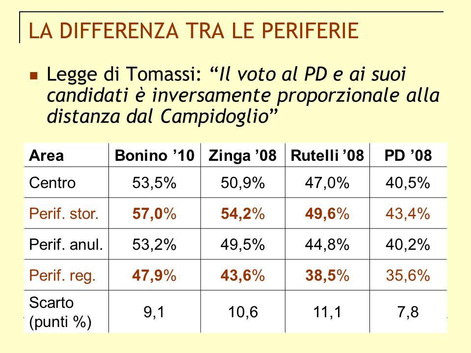 LA DIFFERENZA TRA LE PERIFERIE Legge di Tomassi: Il voto al PD e ai suoi candidati è inversamente proporzionale alla distanza dal Campidoglio AreaBoni