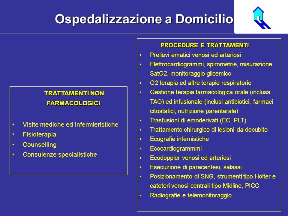 TRATTAMENTI NON FARMACOLOGICI Visite mediche ed infermieristiche Fisioterapia Counselling Consulenze specialistiche PROCEDURE E TRATTAMENTI Prelievi e