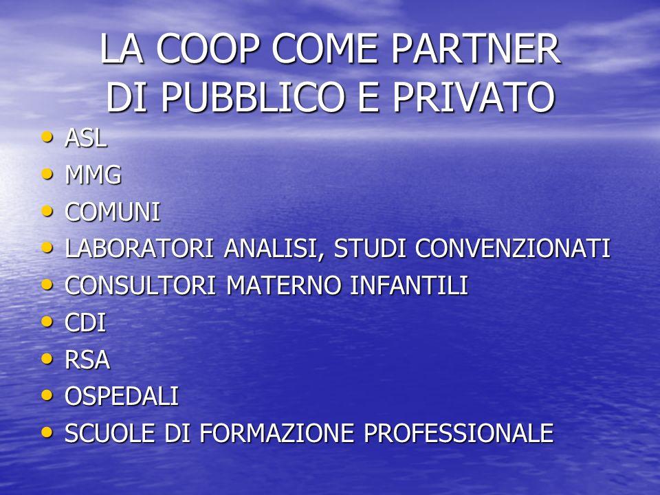 LA COOP COME PARTNER DI PUBBLICO E PRIVATO ASL ASL MMG MMG COMUNI COMUNI LABORATORI ANALISI, STUDI CONVENZIONATI LABORATORI ANALISI, STUDI CONVENZIONATI CONSULTORI MATERNO INFANTILI CONSULTORI MATERNO INFANTILI CDI CDI RSA RSA OSPEDALI OSPEDALI SCUOLE DI FORMAZIONE PROFESSIONALE SCUOLE DI FORMAZIONE PROFESSIONALE