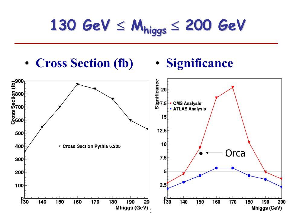 Tesi e analisi a PisaFabrizio Palla INFN-Pisa 130 GeV M higgs 200 GeV 130 GeV M higgs 200 GeV Cross Section (fb)Significance << CmsJet,ORCA Orca