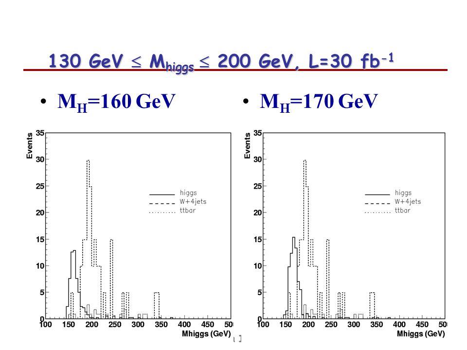 Tesi e analisi a PisaFabrizio Palla INFN-Pisa 130 GeV M higgs 200 GeV, L=30 fb -1 M H =160 GeV M H =170 GeV