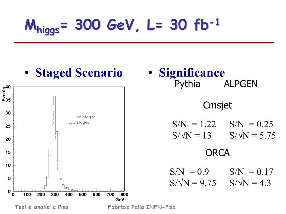 Tesi e analisi a PisaFabrizio Palla INFN-Pisa Staged ScenarioSignificance M higgs = 300 GeV, L= 30 fb -1 S/N = 1.22 S/ N = 13 S/N = 0.25 S/ N = 5.75 Pythia ALPGEN S/N = 0.9 S/ N = 9.75 Cmsjet ORCA S/N = 0.17 S/ N = 4.3