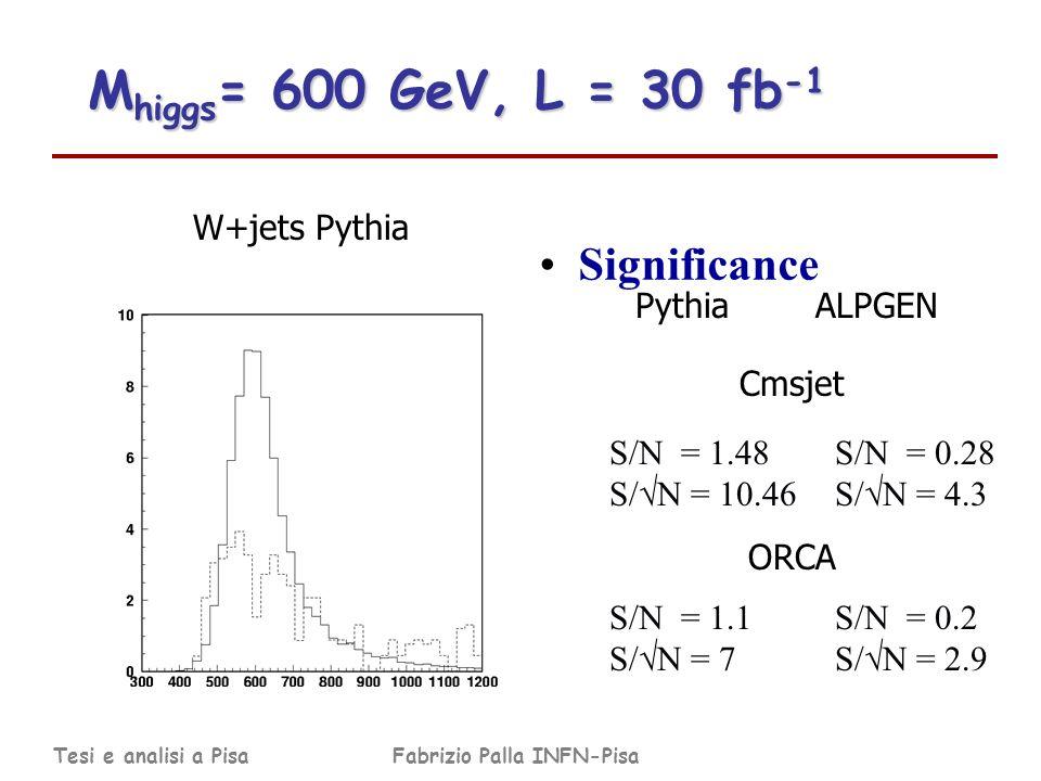 Tesi e analisi a PisaFabrizio Palla INFN-Pisa M higgs = 600 GeV, L = 30 fb -1 Significance S/N = 1.48 S/ N = 10.46 ORCA S/N = 1.1 S/ N = 7 Pythia ALPGEN Cmsjet S/N = 0.28 S/ N = 4.3 S/N = 0.2 S/ N = 2.9 W+jets Pythia