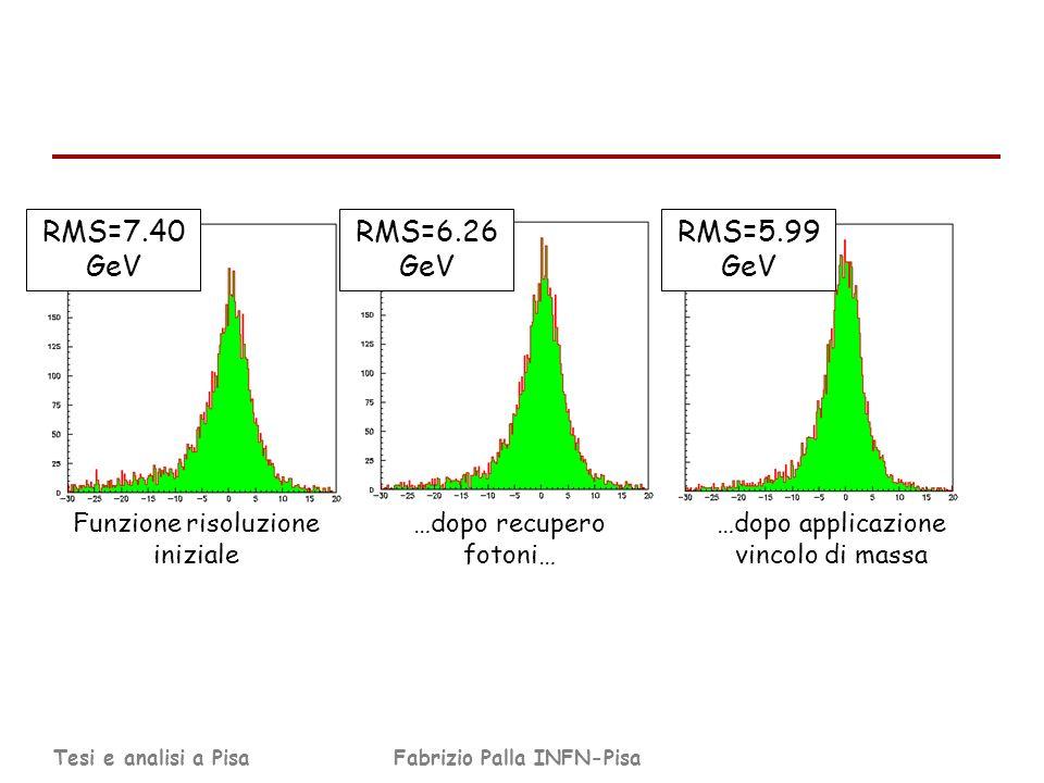 Tesi e analisi a PisaFabrizio Palla INFN-Pisa RMS=7.40 GeV RMS=6.26 GeV RMS=5.99 GeV Funzione risoluzione iniziale …dopo recupero fotoni… …dopo applicazione vincolo di massa