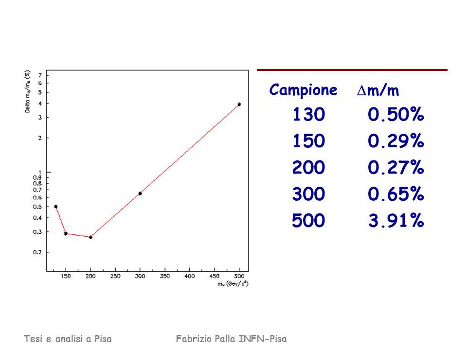 Tesi e analisi a PisaFabrizio Palla INFN-Pisa Campione m/m 1300.50% 1500.29% 2000.27% 3000.65% 5003.91%